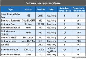 Planowane inwestycje energetyczne