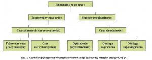 Rys. 2. Czynniki wpływające na wykorzystanie nominalnego czasu pracy maszyn i urządzeń, wg [4]