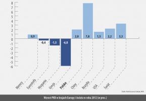 Wzrost PKB w krajach Europy i swiata w roku 2012 (w proc.)