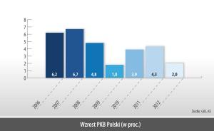 Wzrost PKB Polski (w proc.)