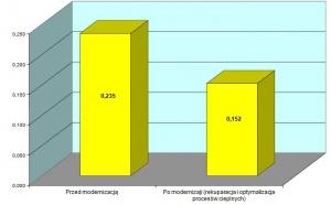 Rys. 5. Zużycie gazu na wyprodukowanie 1 kg stopu aluminium w m3