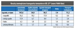 Koszty zewnętrzne transportu towarów w UE-27* (euro/1000 tkm)