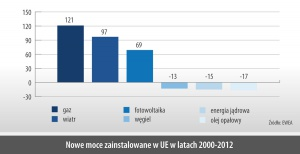 Nowe moce zainstalowane w UE w latach 2000-2012