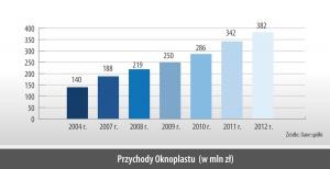 Przychody Oknoplastu (w mln zł)