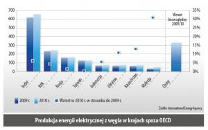 Produkcja energii elektrycznej z wegla w krajach spoza OECD