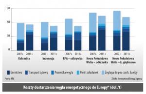 Koszty dostarczenia wegla energetycznego do Europy* (dol./t)