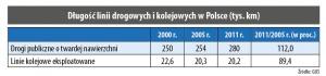 Długość linii drogowych i kolejowych w Polsce (tys. km)