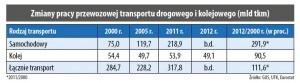 Zmiany pracy przewozowej transportu drogowego i kolejowego (mld tkm)
