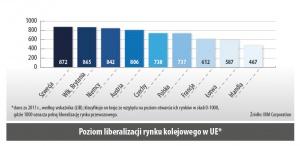Poziom liberalizacji rynku kolejowego w UE*