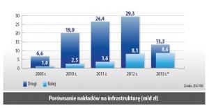 Porównanie nakładów na infrastrukture (mld zł)