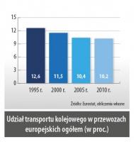 Udział transportu kolejowego w przewozach europejskich ogółem (w proc.)