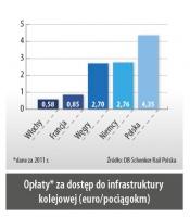 Opłaty* za dostęp do infrastruktury kolejowej (euro/pociągokm)