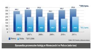 Dynamika przewozów koleją w Niemczech i w Polsce (mln ton)