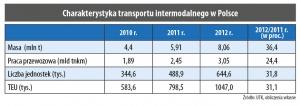 Charakterystyka transportu intermodalnego w Polsce