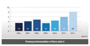 Przewozy intermodalne w Polsce (mln t)