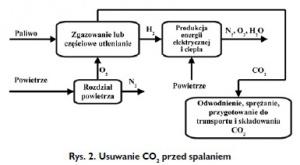 Rys. 2. Usuwanie CO2 przed spalaniem