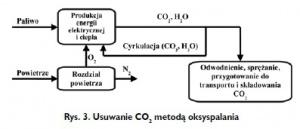 Rys. 3. Usuwanie CO2 metodą oksyspalania