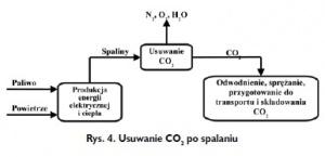 Rys. 4. Usuwanie CO2 po spalaniu