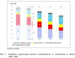 Rys. 2.Struktura ogrzewania domów mieszkalnych w Niemczech w latach 2000- 2040.