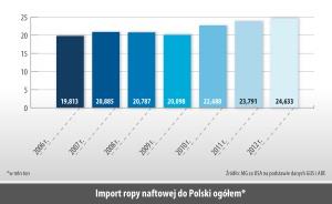Import ropy naftowej do Polski ogółem