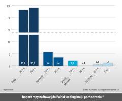 Import ropy naftowej do Polski według kraju pochodzenia