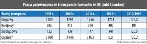 Praca przewozowa w transporcie towarów w UE (mld tonokm)