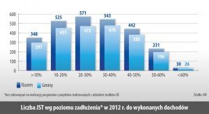 Liczba JST wg poziomu zadłuzenia* w 2012 r. do wykonanych dochodów