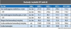 Dochody i wydatki JST (mld zł)