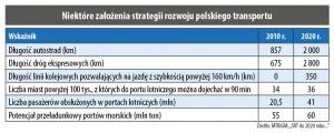Niektóre założenia strategii rozwoju polskiego transportu