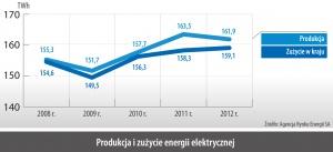 Produkcja i zuzycie energii elektrycznej