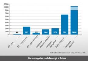 Moce osiagalne zródeł energii w Polsce