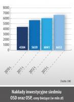 Nakłady inwestycyjne siedmiu OSD oraz OSP, ceny biezace (w mln zł)
