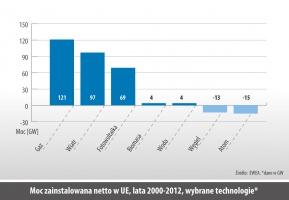 Moc zainstalowana netto w UE, lata 2000-2012, wybrane technologie*