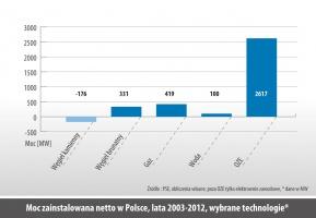 Moc zainstalowana netto w Polsce, lata 2003-2012, wybrane technologie*