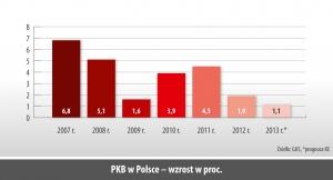 PKB w Polsce – wzrost w proc.