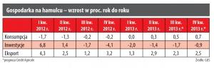 Gospodarka na hamulcu – wzrost w proc. rok do roku