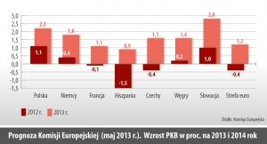 Prognoza Komisji Europejskiej (maj 2013 r.). Wzrost PKB w proc. na 2013 i 2014 rok