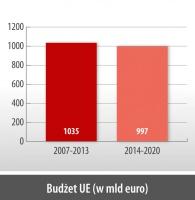 Budżet UE (w mld euro)