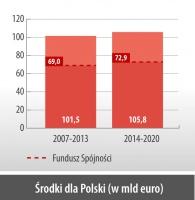 Środki dla Polski (w mld euro)