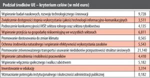 Podział środków UE - kryterium celów (w mld euro)
