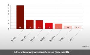 Udział w światowym eksporcie towarów (proc.) w 2012 r.