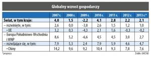 Globalny wzrost gospodarczy