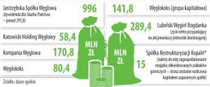 Zysk netto wybranych podmiotów polskiego górnictwa węgla kamiennego w roku 2012 (w mln zł)
