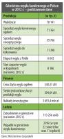 Górnictwo węgla kamiennego w Polsce w 2012 r. – podstawowe dane