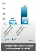 Liczba przedsiebiorstw ponoszacych nakłady wewnetrzne na B+R