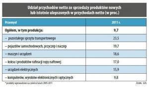 Udział przychodów netto ze sprzedaży produktów nowych lub istotnie ulepszonych w przychodach netto (w proc.)