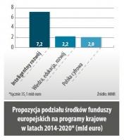 Propozycja podziału srodków funduszy europejskich na programy krajowe w latach 2014-2020* (mld euro)