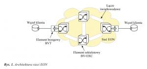 Rys. 1. Architektura sieci EON