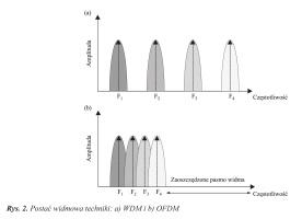 Rys. 2. Postać widmowa techniki: a) WDM i b) OFDM