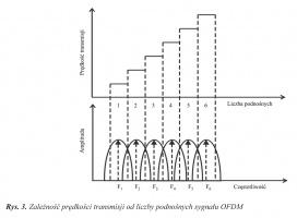 Rys. 3. Zależność prędkości transmisji od liczby podnośnych sygnału OFDM